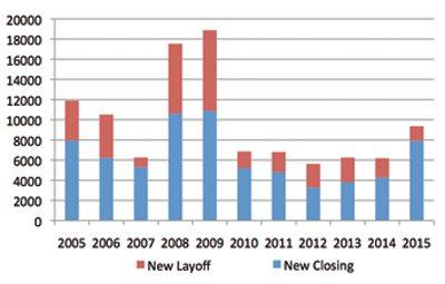 Source: Wisconsin Department of Workforce Development