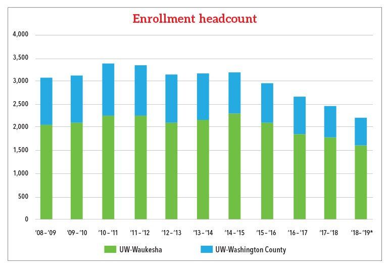 Uwm Financial Aid >> Uw College Restructuring Taking Shape At Uwm
