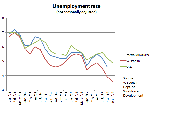 unemployment rate image