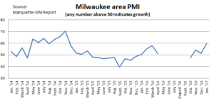 updated chart for milw ism