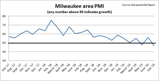Graph of the Milwaukee-area PMI from July 2017 to July 2019